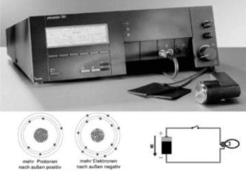 Kneipp Akademie MAZ Kärnten | Elektrotherapie